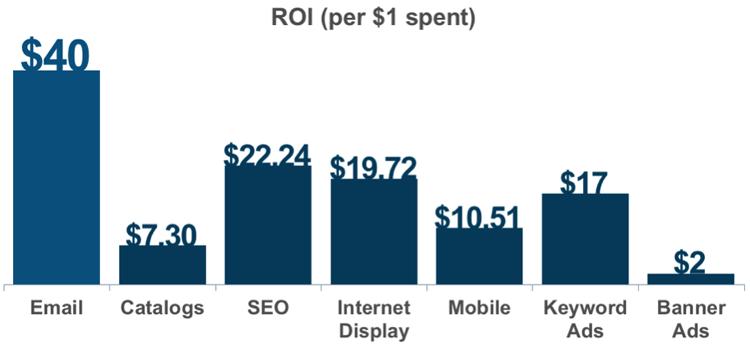 gráfica de retorno sobre la inversion de email marketing