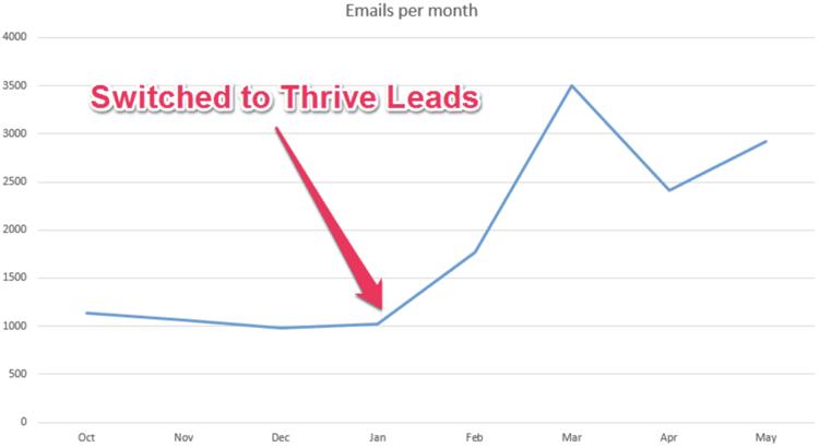 thrive leads vs optinmonster authority hacker