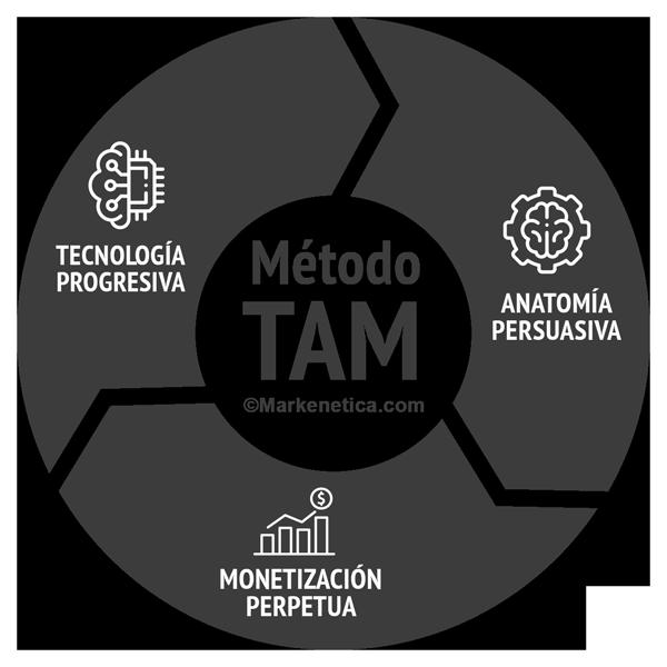 Método TAM por Markenetica